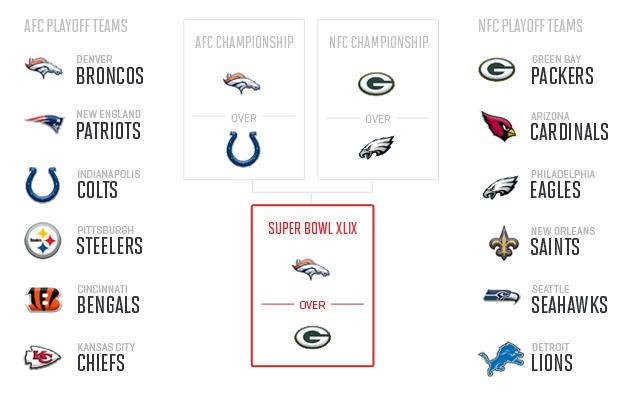 mls 2016 playoff bracket best sports statistics books