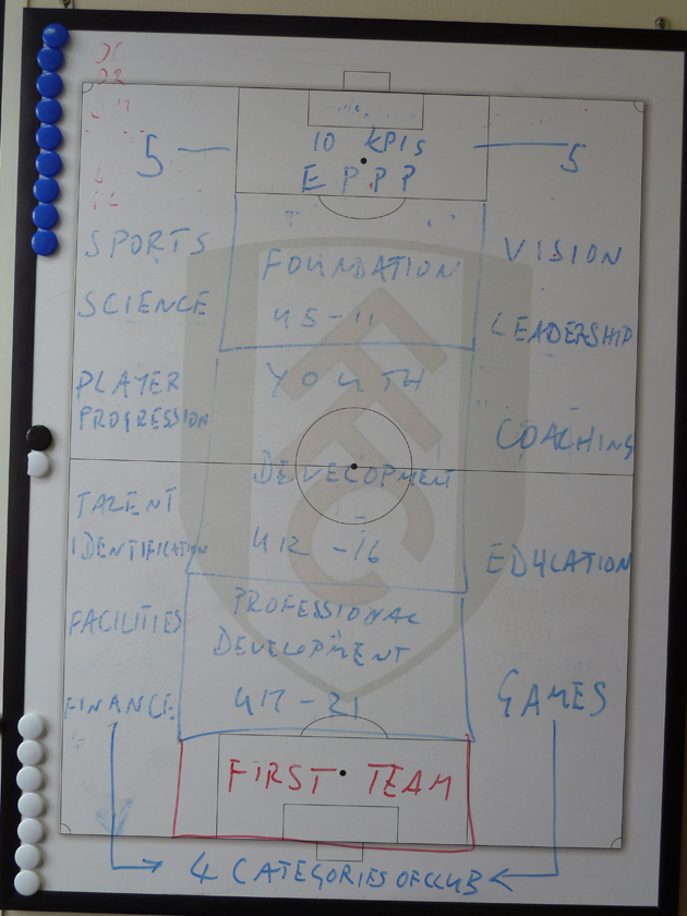 "Academy standards and key performance indicators are listed on a whiteboard in Fulham academy director Huw Jennings' office in the ""Rookery."""