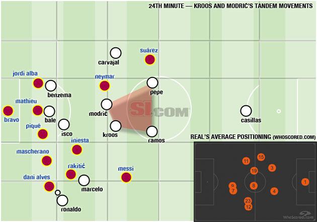 Position map via WhoScored.com