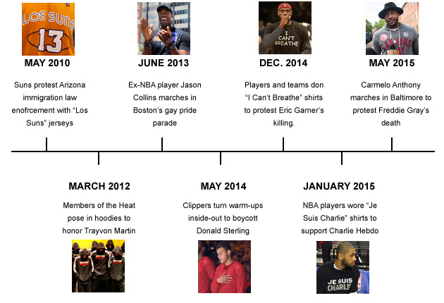 Timeline: A few prominent instances of protest in the NBA over the last few years.