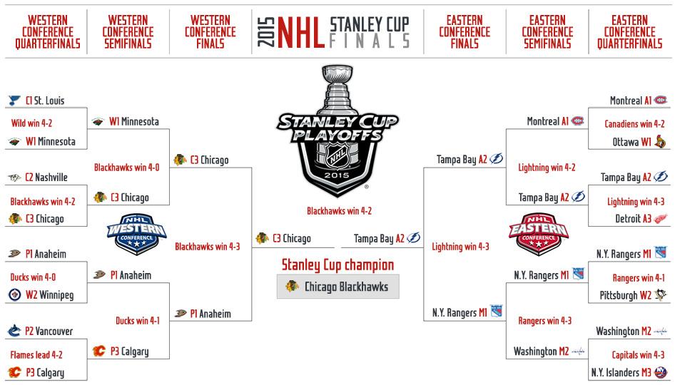 2015 NHL Playoffs: TV info, schedule and updated bracket