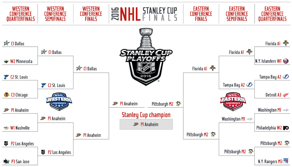 2016 NHL playoffs crystal ball: Stanley Cup picks ...