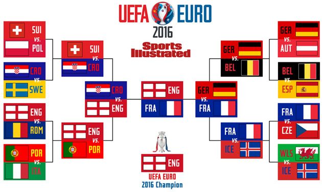 Euro 2016: SI's expert predictions, knockout brackets | SI.com