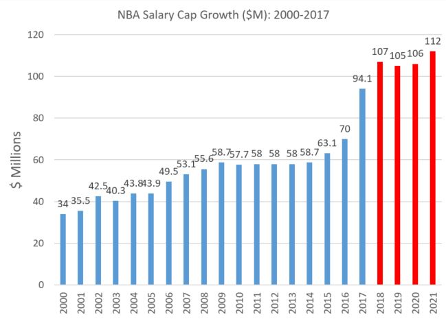 Nba Salary Cap Record Numbers For 2016 17 Si Com