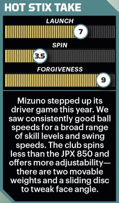 Mizuno JPX 900 driver performance stats.