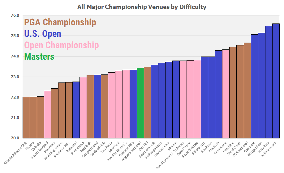 The scoring averages for each major championship venue.