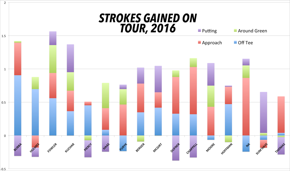 Strokes gained on Tour, by category.