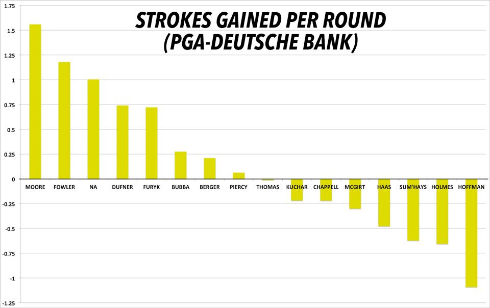 Average strokes gained per round throughout the last six weeks. (PGA Championship through Deutsche Bank)