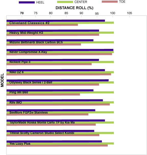 Our exclusive research partner, Hot Stix Golf, robot tested the aforementioned 13 mallet putters. Hot Stix anchored each of the 35-inch putters to a mechanical putting device. Clubs made the same consistent backswing and we measured results for center hits, — inches toward the heel and — inches toward the toe. Results show the distance roll (on a percentage basis) on heel and toe hits relative to center hits (100 percent) for a particular putter.
