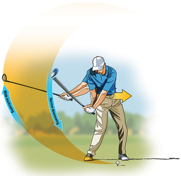 STRAIGHT HITTER: Get Narrow to Go Long                     To get your clubhead on the correct wide-to-narrow path, try the following: Set up several feet from a wall (or bush) so that the clubhead nearly brushes it on the way back. Take several practice swings, just missing the wall as you swing halfway back and then clearing it by 1 or 2 feet coming down. To create the extra lag, you need to start down with your lower body and then let the hands and arms whip through last.