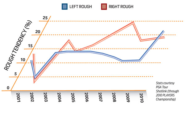 Numbers Don't Lie: Rough Days, Indeed                       While Tiger has always struggled with hitting fairways, he's missing them more frequently, and not in the traditional Tiger way. In past seasons his bad miss was a block to the right. In 2010, the left rough is getting equal billing.