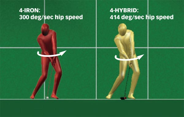 Each test subject exhibited greater hip speed through impact with the hybrid club. The low-handicap player turned his hips 38% faster.