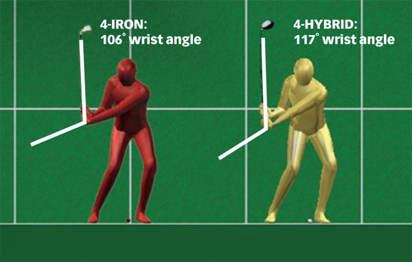 The unique weight distribution of the hybrid gave the low-handicap test subject 10% more wrist angle on his downswing.