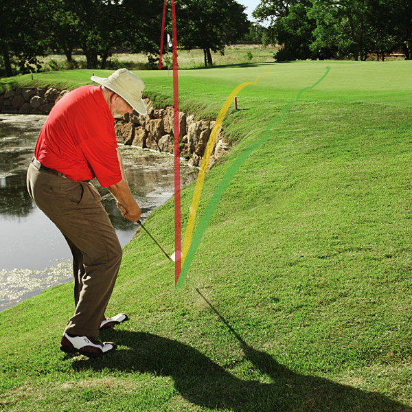 GO-TO SHOT 3 The Danger Pitch                                              The Situation                                              You're only 30 yards from the green, but there's water between you and the hole. You'll be in good shape on your scorecard (or in your tournament) if you get down in three shots. What you don't want to do is plop one in the water or play so far from the hole that you risk a three-putt.                                              The Go-To Shot You Need                                              One that leaves you in position to get in the hole with two putts.                                              90% The percentage of times you can successfully execute a shot for it to be considered a go-to short-game shot. In this situation, your go-to shot is the one that can land the ball safely on the green in easy two-putt range nine times out of every 10.