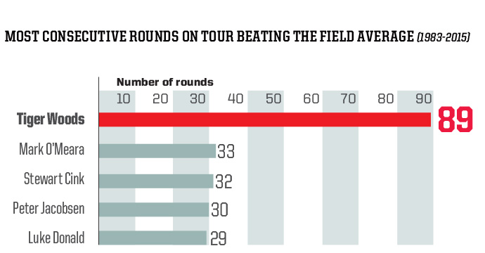 Tiger's 89-round streak is nearly three times longer than his closest challenger's.