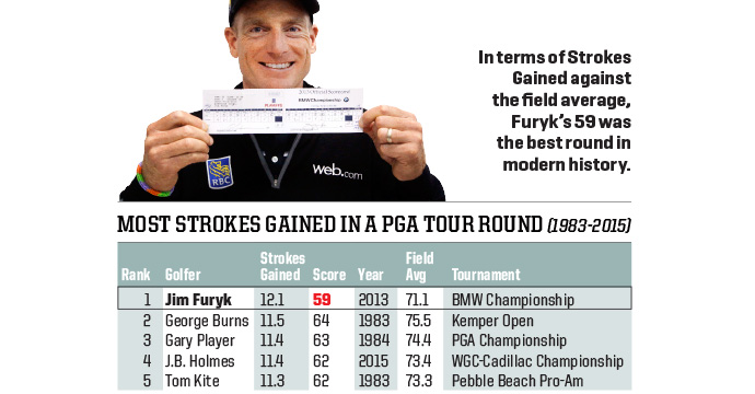 Jim Furyk's 59 at the 2013 BMW Championship was more than a dozen strokes better than the field average, making it arguably the greatest round in modern history.