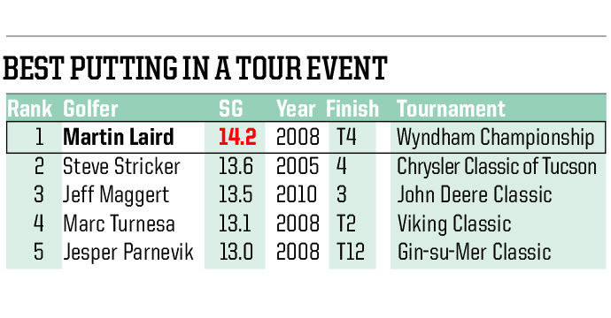 Who says golf is all about putting? None of these players won the trophy, despite their dominance on the greens.