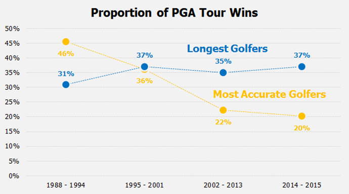 In total, the most accurate golfers won 46% of all events from 1988-1994, but only 22% from 2002-2013 and 20% from 2014- 2015.