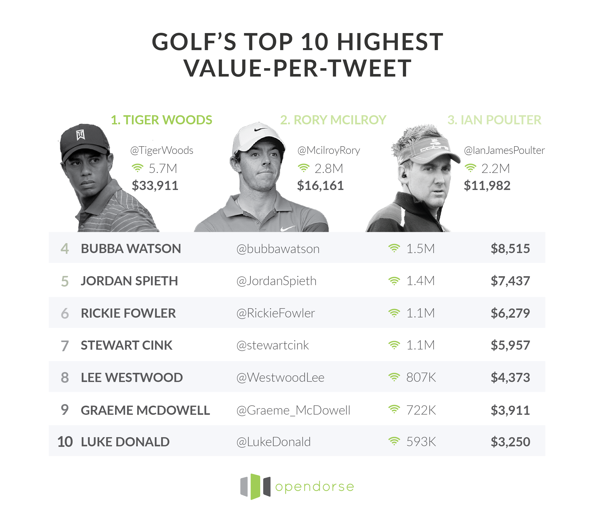Golf's 10 most valuable Twitter accounts.
