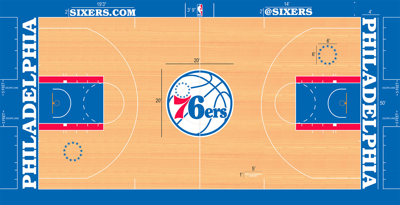 The 76ers don't disappoint traditionalists with an old-school logo in the center of the court on a light stain. They mix a blue key with a red outline, blue baseline and apron and white lettering to more subtly and tastefully give us a red, white and blue motif.