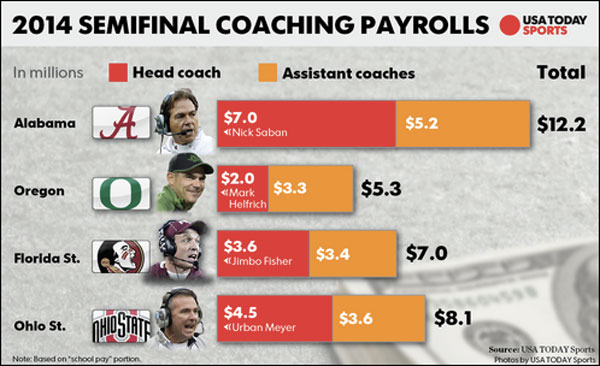dating coach salary In professional sports, a salary cap (or wage cap) is an agreement or rule that places a limit on despite starring many top players and innovative coaches, the aafc was dominated the amnesty provision was eliminated in the 2017 cba, which was agreed to by the owners and players shortly before the opt-out date.