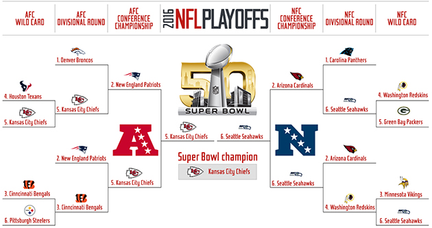 vikings vs seattle 2015 2017 nfl playoff bracket printable