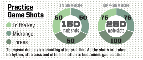 Figure 2. Thompson takes a set number of shots from each position on the floor in motion, off a pass or in rhythm to mimic real game action.