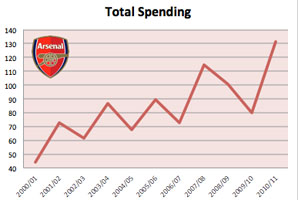 Arsenal's average total spending has increased by £31.65 million since the 2004-05 season.