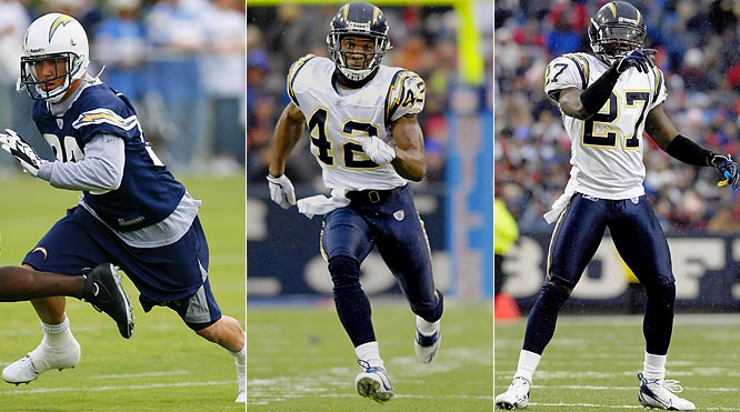 The rookie Weddle is an athletic playmaker, but he'll have to beat out two veterans in Hart and Jue to win the job. The Chargers traded up four picks to get Weddle in the second round, so he'll likely get every chance to win the job.