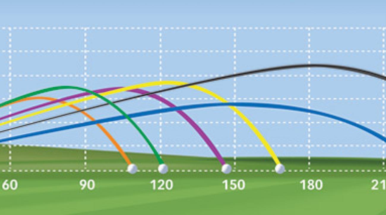 Orange = 1959 9-iron, Green = 2009 9-iron; Purple = 1959 6-iron, Yellow = 2009 6-iron; Blue = 1959 driver, Black = 2009 driver