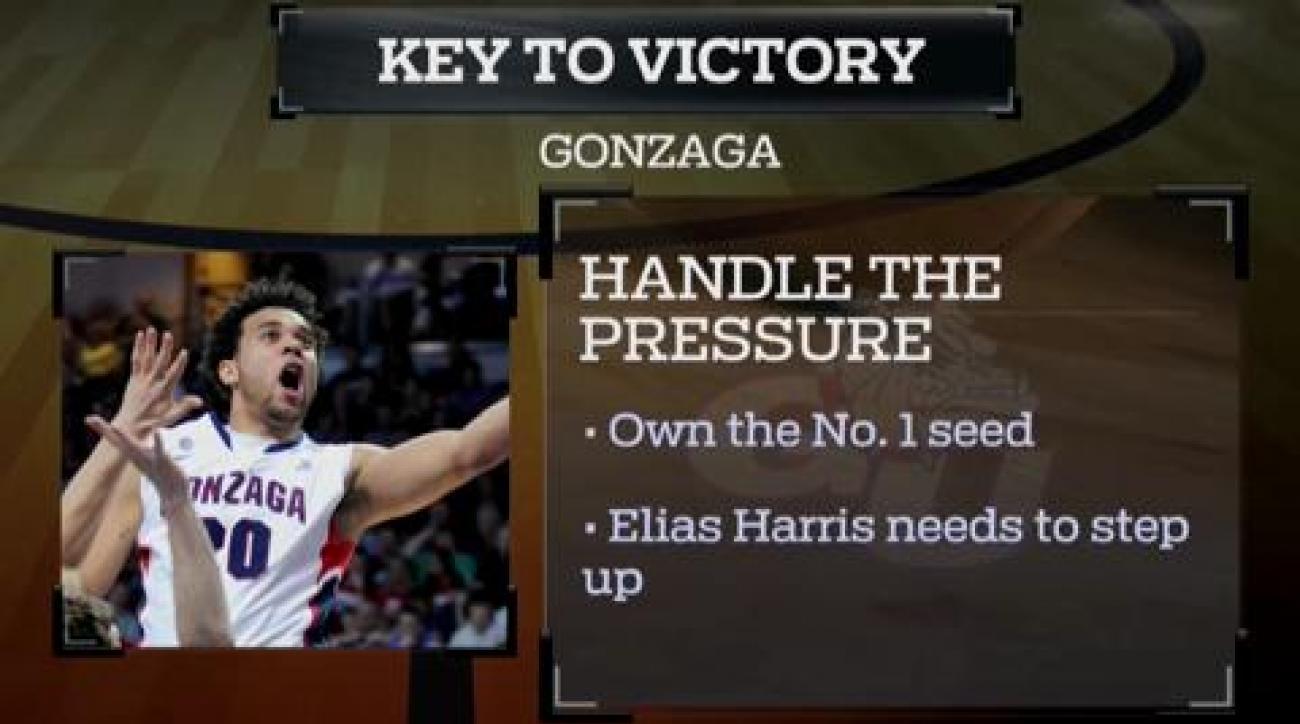 Fast Break: Gonzaga vs. Wichita State