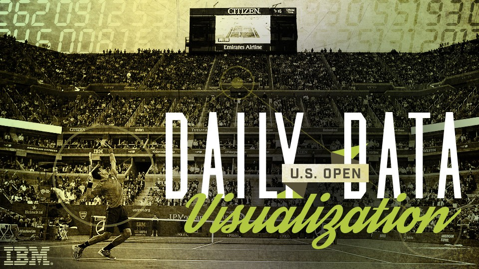 U.S. Open Daily Data Visualization