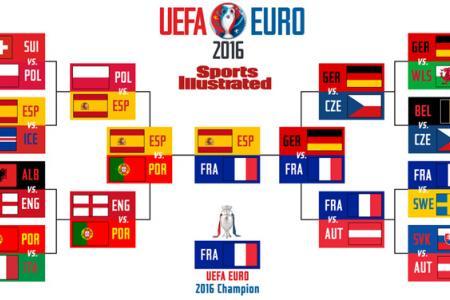Euro 2016 predictions