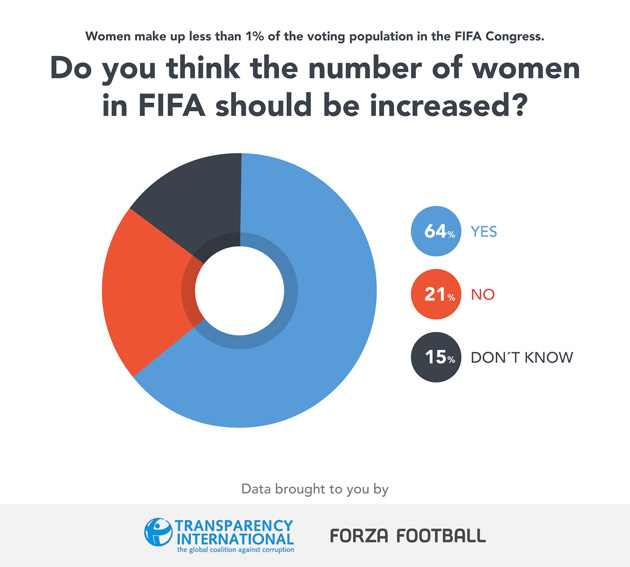 Should women have more of a presence within FIFA?