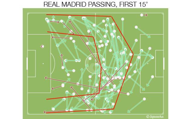 Real Madrid passing vs. Roma