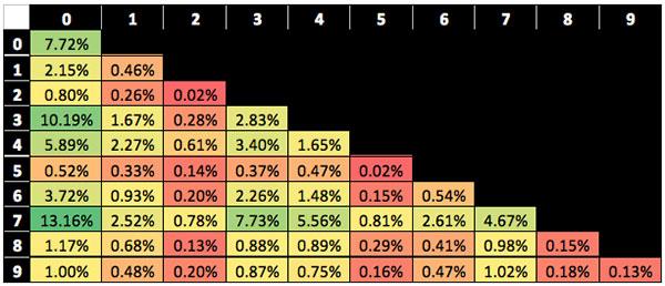 Programma statistiche poker online