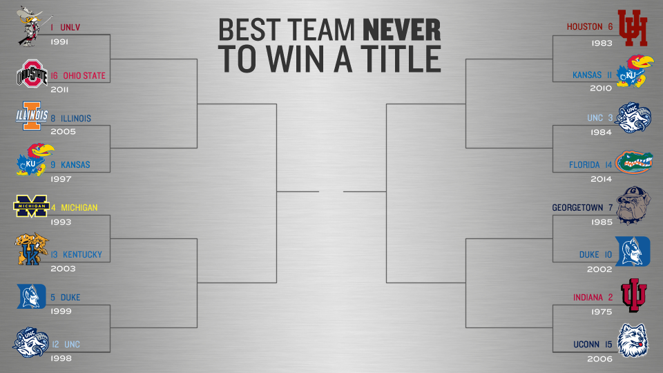 Which is the best team ever not to win a title? | SI.com