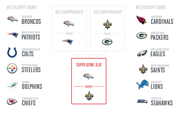 2014 Super Bowl XLIX predictions: Midseason forecast for playoffs, more
