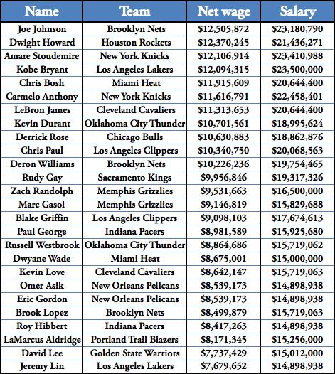 NBA salary chart