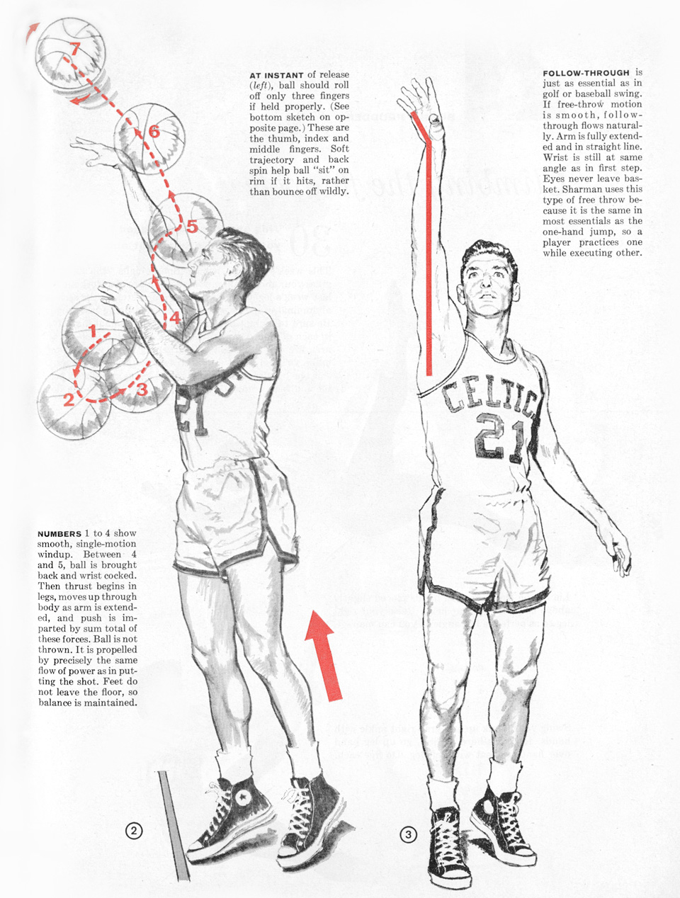 This 1958 infographic will teach you how to shoot a perfect free