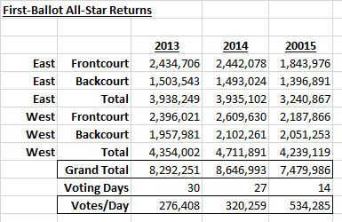 Will 2015 NBA All-Star Game benefit from new voting ...