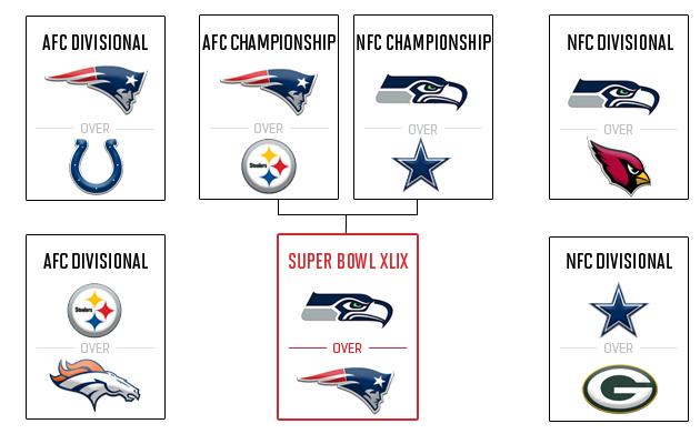 2014 NFL playoff predictions: Picks for postseason, Super Bowl XLIX