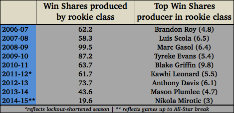 Rookie chart
