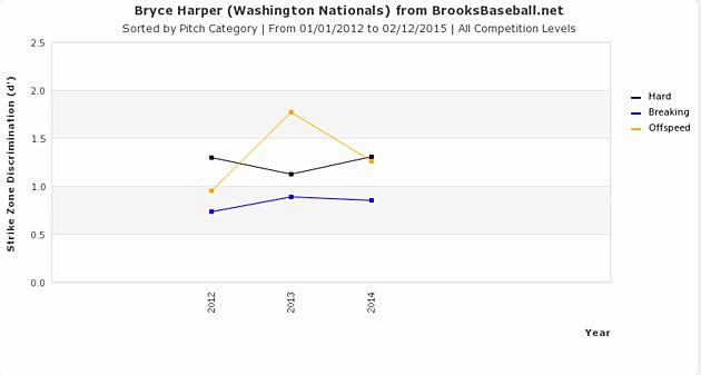 Bryce Harper Brooks Baseball