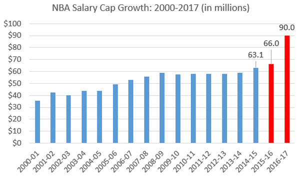 NBPA rejects salary cap smoothing 4ed16c58225
