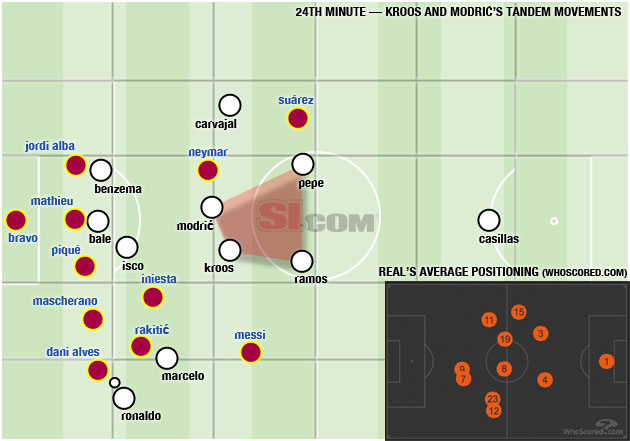 Position map via WhoScored.com
