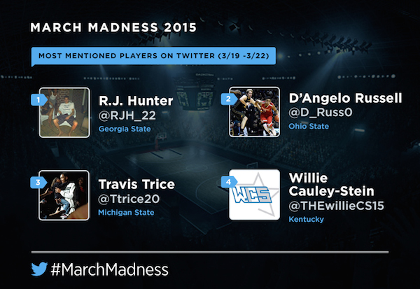 most mentioned players ncaa tournament r.j. hunter willy cauley-stein