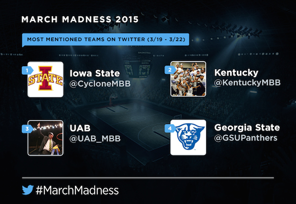NCAA tournament most tweeted teams iowa state georgia state