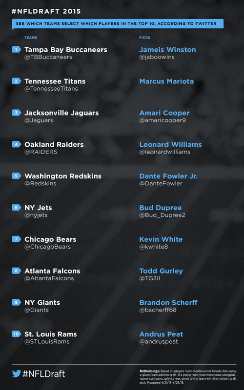 NFL Twitter mock draft 2015