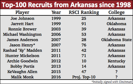 arkansas recruiting roundup chart